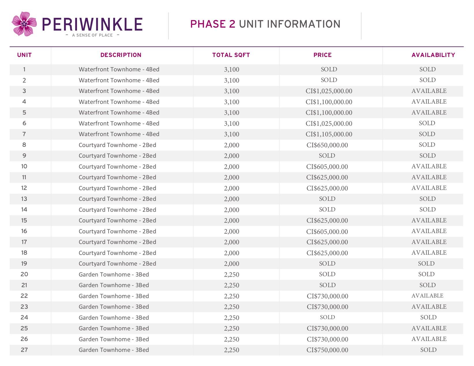 Periwinkle - Phase 2 Unit Information - Image 2